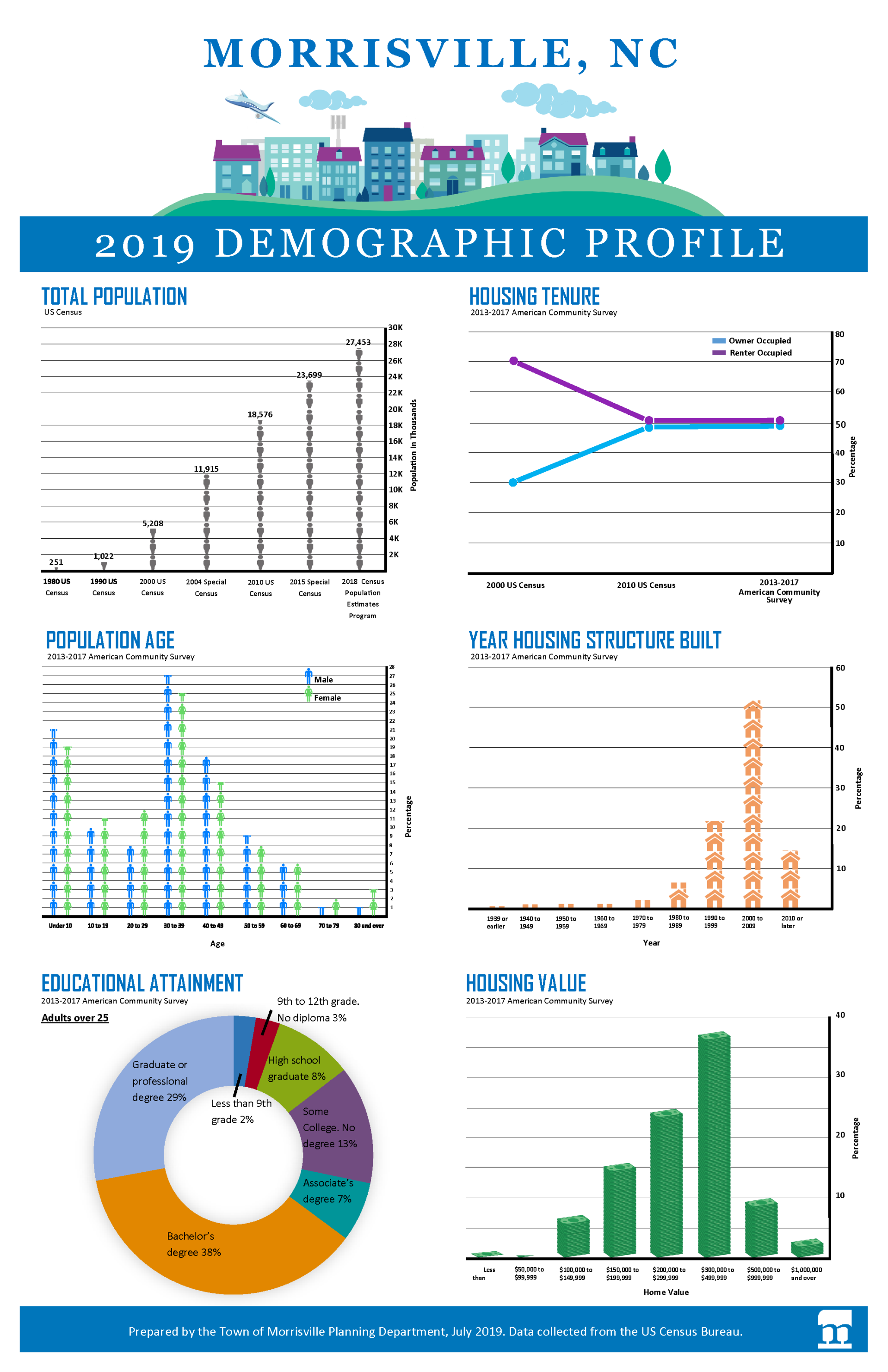 July 2019 Morrisville Demographic Profile